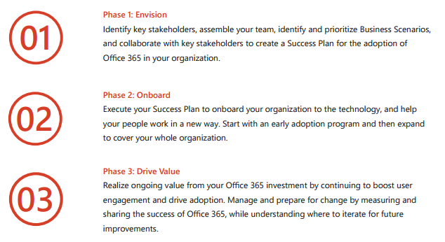 Phase 1: Envision Identify key stakeholders, assemble your team, identify and prioritize Business Scenarios, and collaborate with key stakeholders to create a Success Plan for the adoption of Office 365 in your organization. Phase 2: Onboard Execute your Success Plan to onboard your organization to the technology, and help your people work in a new way. Start with an early adoption program and then expand to cover your whole organization. Phase 3: Drive Value Realize ongoing value from your Office 365 investment by continuing to boost user engagement and drive adoption. Manage and prepare for change by measuring and sharing the success of Office 365, while understanding where to iterate for future improvements